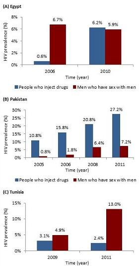Figure 1: The trend in HIV prevalence among people who inject drugs and men who have sex with men in A) Egypt, B) Pakistan, and C) Tunisia.
