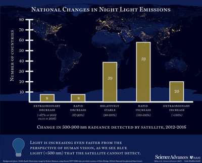 Changes in artificially lit surface of Earth at night.